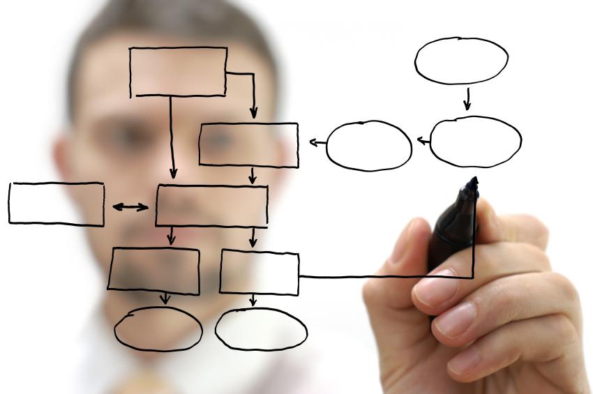 Check up organizzativo gestione dello sviluppo e del cambiamento